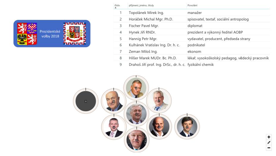Volby  a jejich výsledky na webu